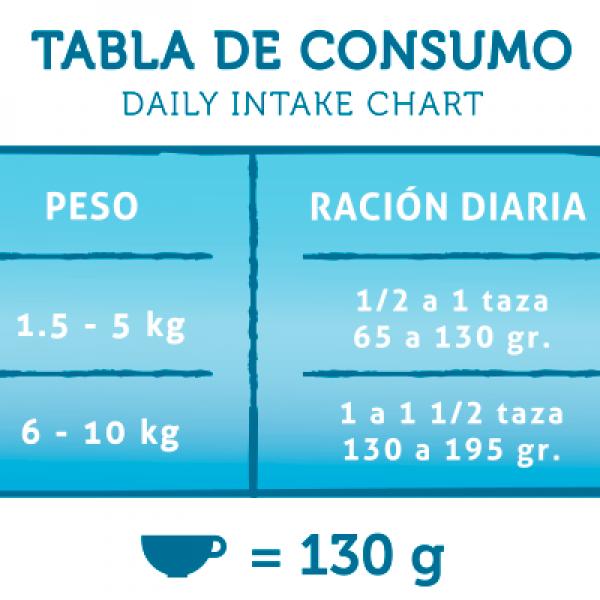 Minis Tabla de consumo